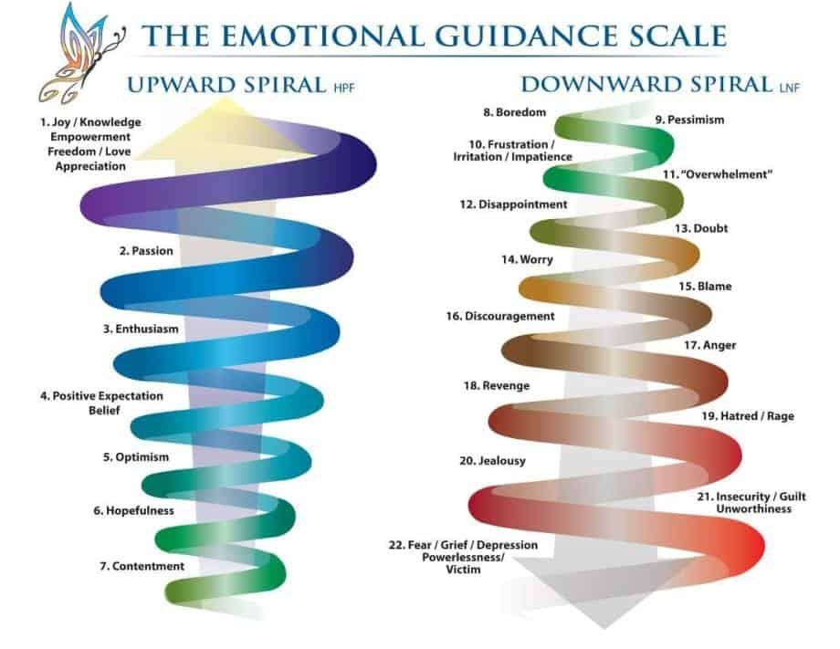 understand your emotions